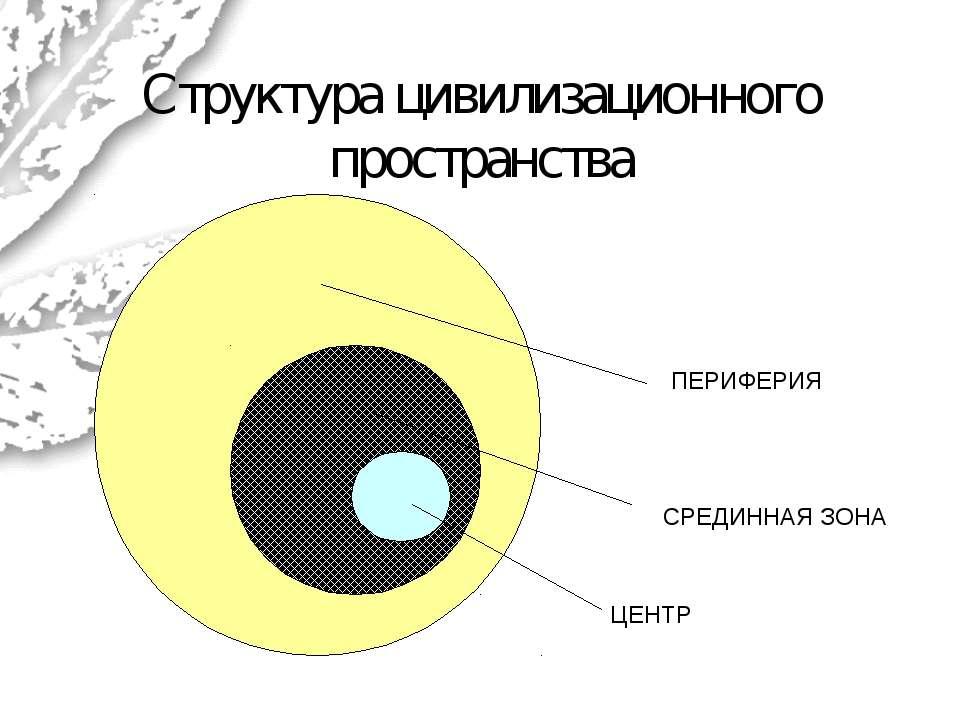 Структура цивилизационного пространства ЦЕНТР СРЕДИННАЯ ЗОНА ПЕРИФЕРИЯ