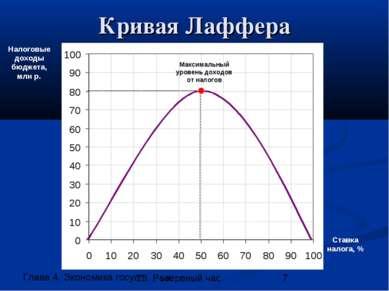 Кривая Лаффера Ставка налога, % Налоговые доходы бюджета, млн р. Оптимальная ...