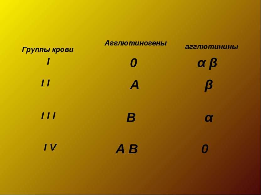 Группы крови Агглютиногены агглютинины