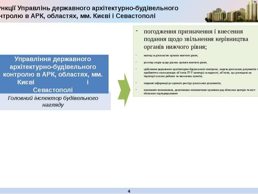 Головний інспектор будівельного нагляду Функції Управлінь державного архітект...