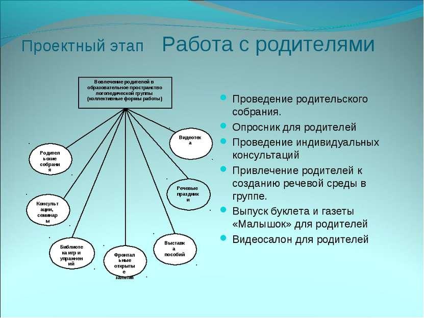 Проектный этап Работа с родителями Проведение родительского собрания. Опросни...