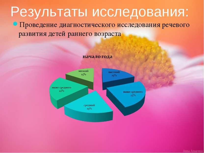 Результаты исследования: Проведение диагностического исследования речевого ра...