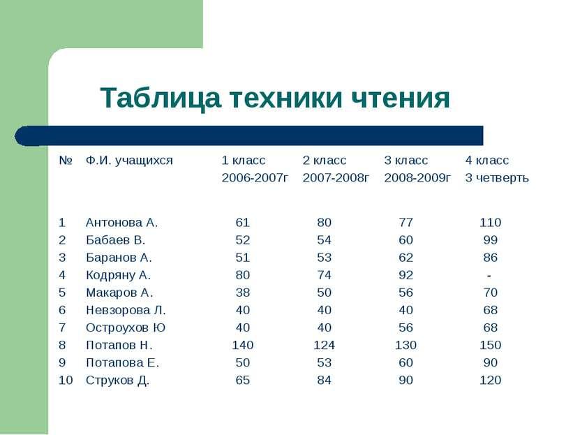 Таблица техники чтения № Ф.И. учащихся 1 класс 2006-2007г 2 класс 2007-2008г ...