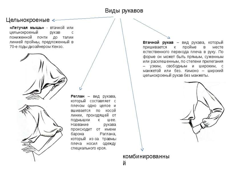 Виды рукавов Цельнокроеные комбинированный Реглан – вид рукава, который соста...
