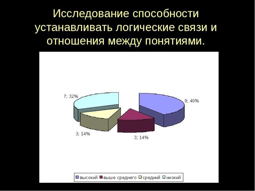 Исследование способности устанавливать логические связи и отношения между пон...