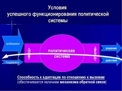 Условия успешного функционирования политической системы «вход» «выход» требов...