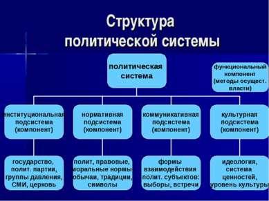 Структура политической системы функциональный компонент (методы осущест. власти)