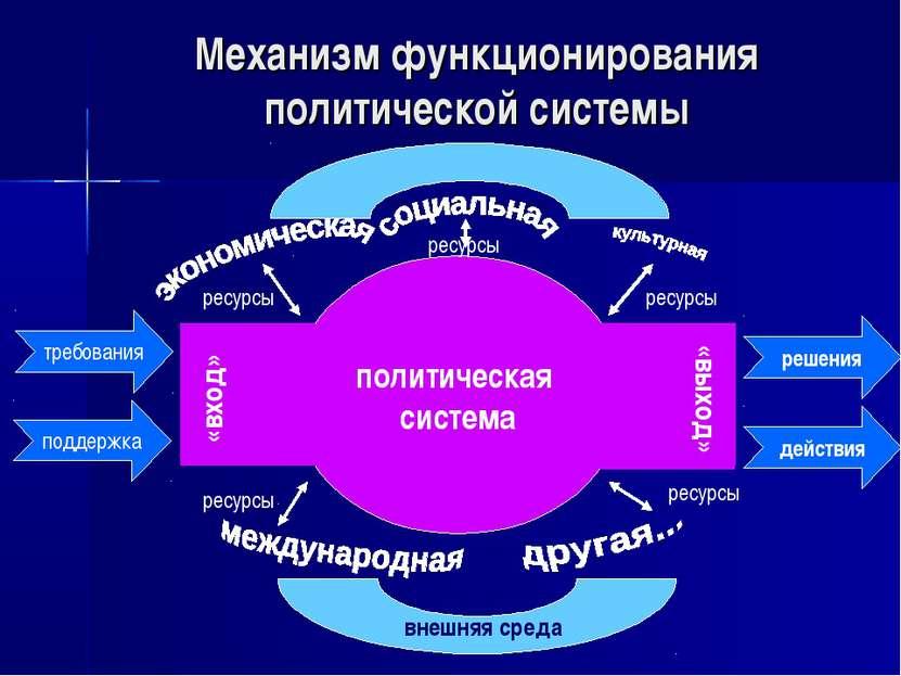 Механизм функционирования политической системы политическая система ресурсы в...