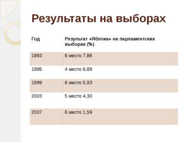 Результаты на выборах Год Результат «Яблока» на парламентских выборах (%) 199...