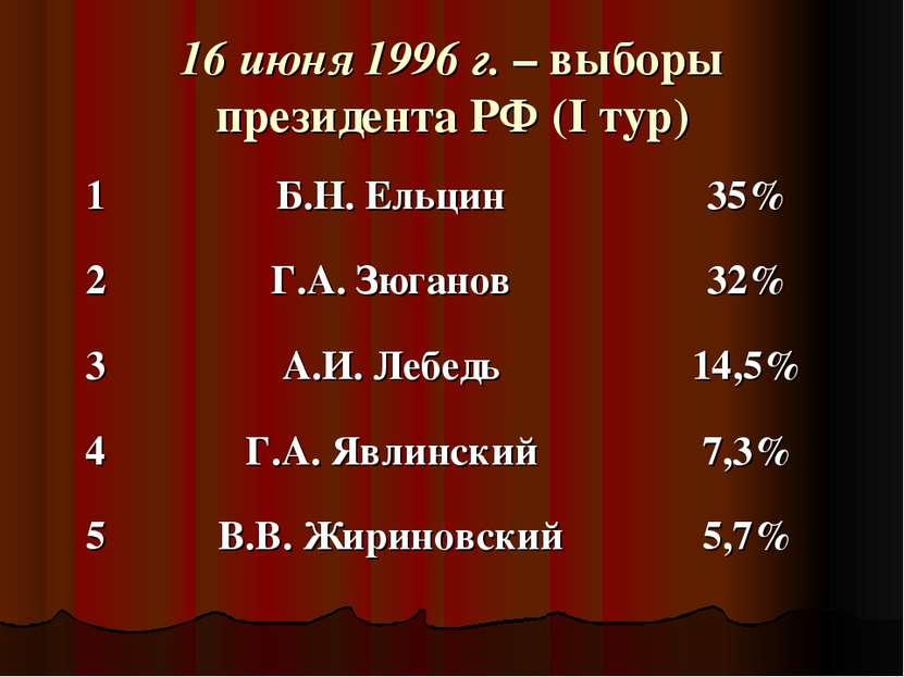 16 июня 1996 г. – выборы президента РФ (I тур)