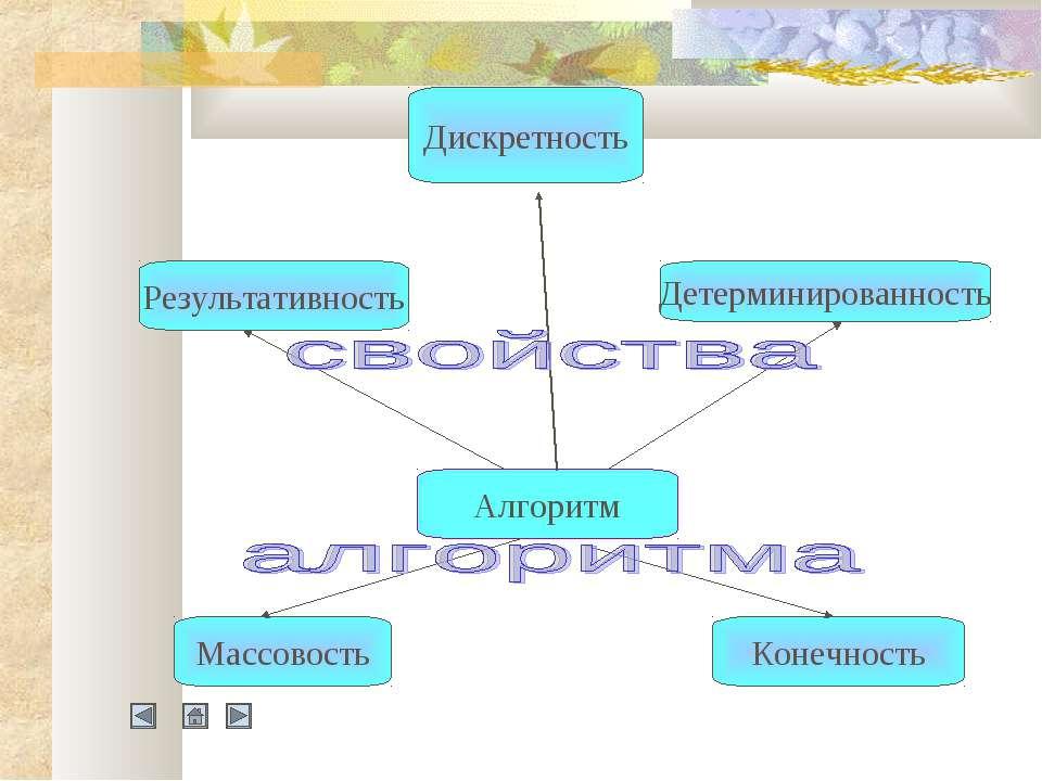 Алгоритм Дискретность Массовость Конечность Результативность Детерминированность