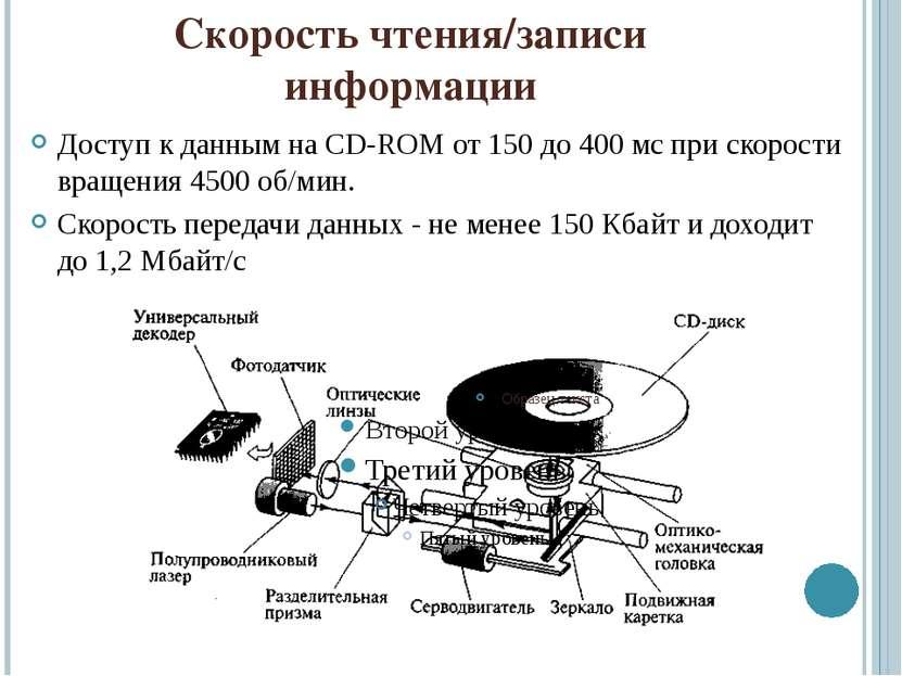 Скорость чтения/записи информации Доступ к данным на CD-ROM от 150 до 400 мс ...