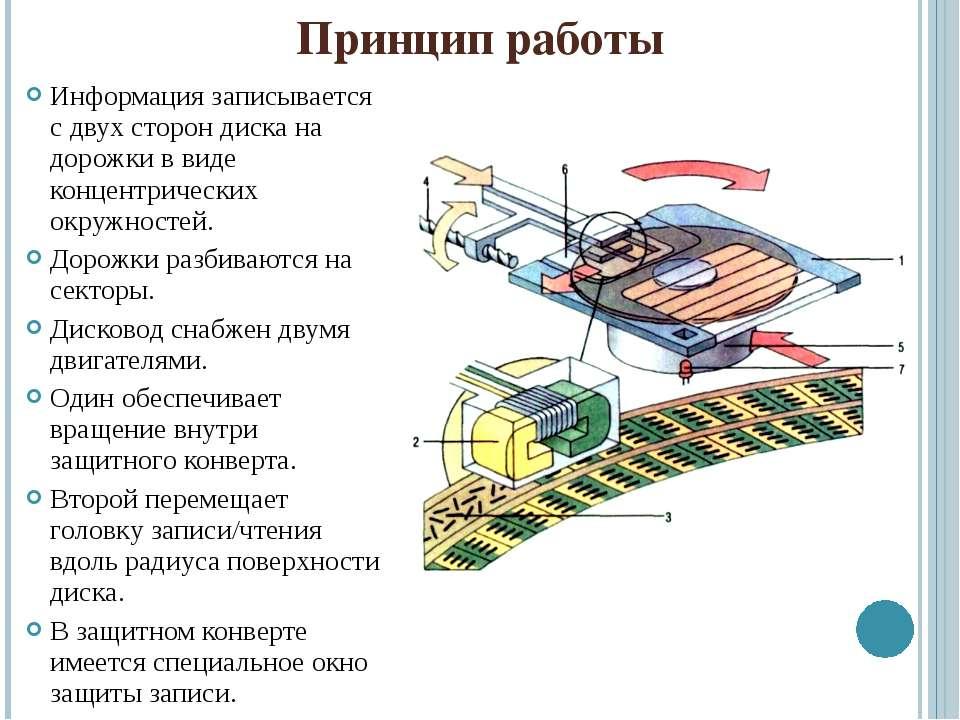 Принцип работы Информация записывается с двух сторон диска на дорожки в виде ...