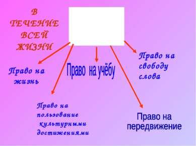 Право на свободу слова Право на пользование культурными достижениями Право на...
