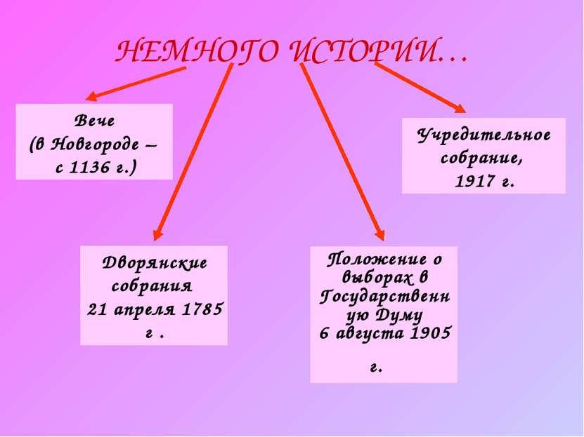НЕМНОГО ИСТОРИИ… Дворянские собрания 21 апреля 1785 г . Вече (в Новгороде – с...