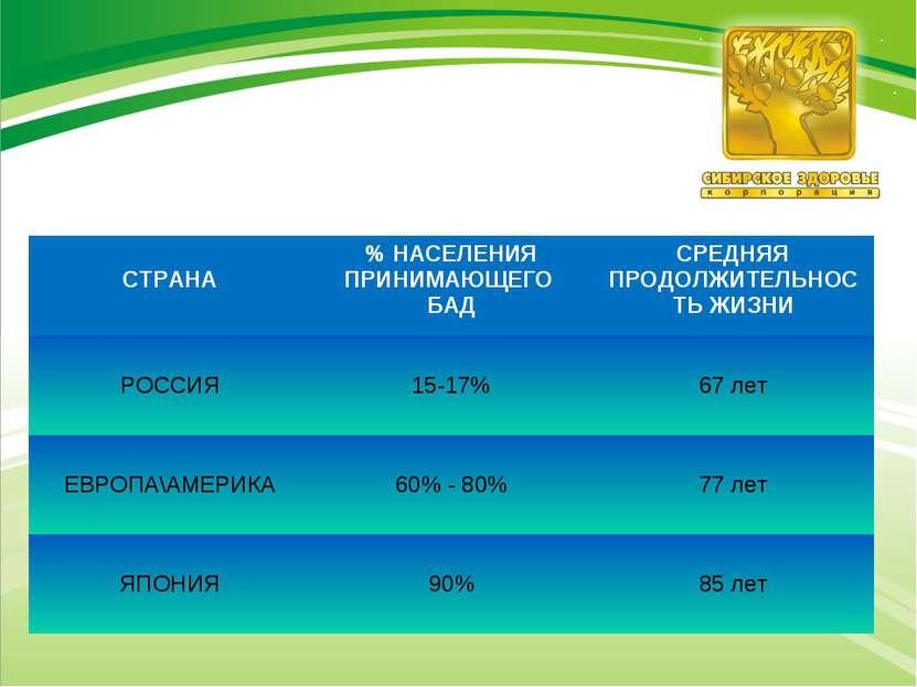 СТРАНА % НАСЕЛЕНИЯ ПРИНИМАЮЩЕГО БАД СРЕДНЯЯ ПРОДОЛЖИТЕЛЬНОСТЬ ЖИЗНИ РОССИЯ 15...