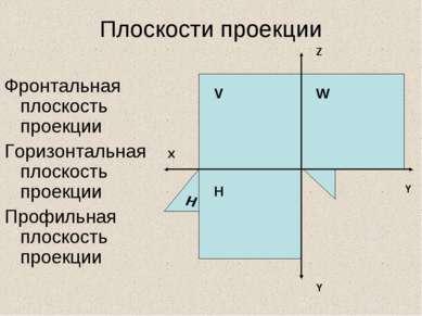 Плоскости проекции Фронтальная плоскость проекции Горизонтальная плоскость пр...