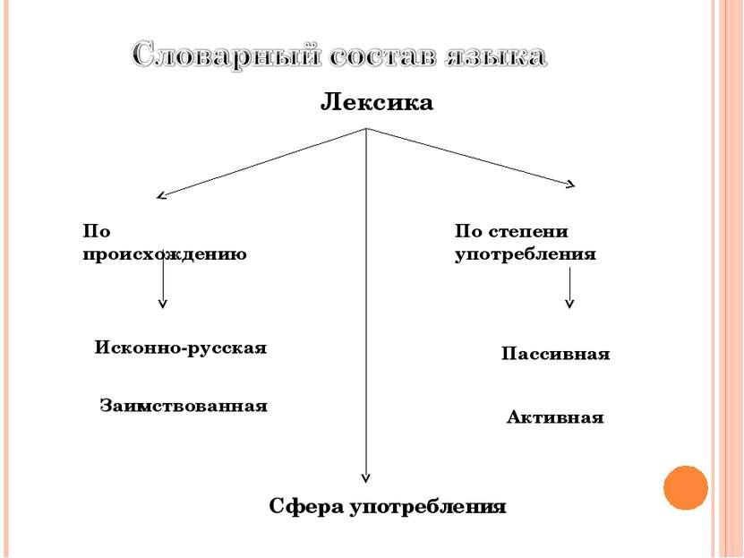 Лексика Сфера употребления По происхождению Исконно-русская Заимствованная По...