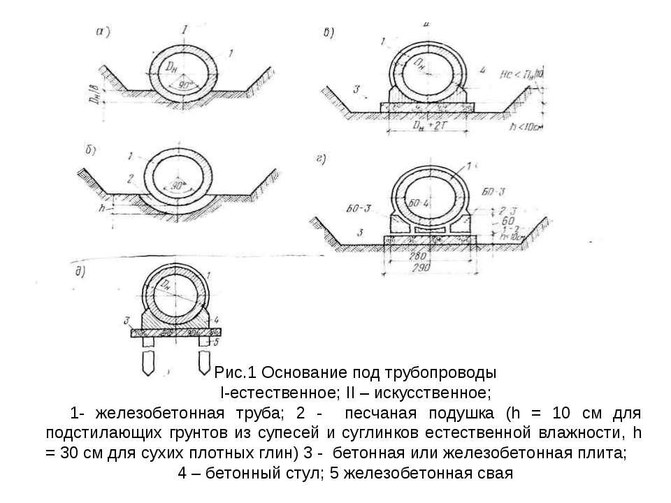 Рис.1 Основание под трубопроводы I-естественное; II – искусственное; 1- желез...