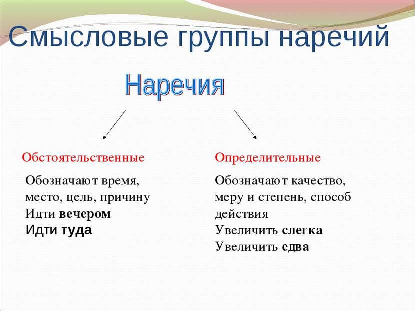 Смысловые группы наречий Обстоятельственные Определительные Обозначают время,...