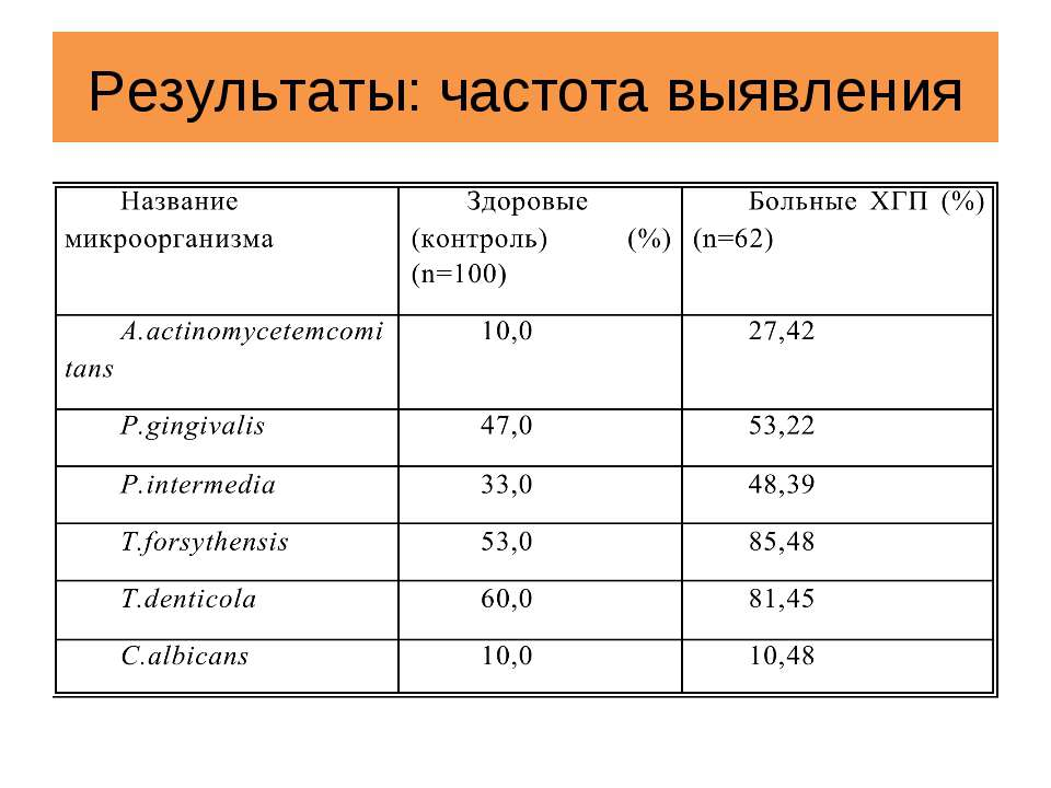 Результаты: частота выявления