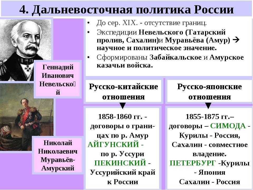 4. Дальневосточная политика России До сер. ХIX. - отсутствие границ. Экспедиц...