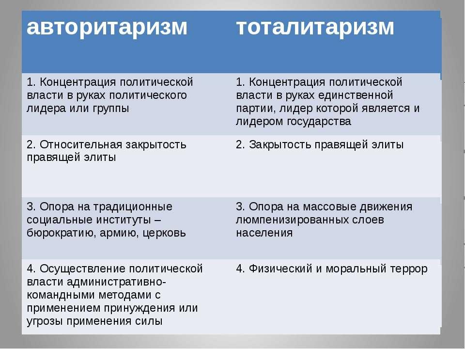 авторитаризм тоталитаризм авторитаризм тоталитаризм 1. Концентрация политичес...