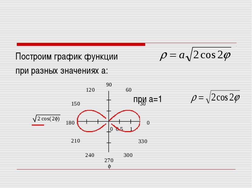 Построим график функции при разных значениях а: при а=1