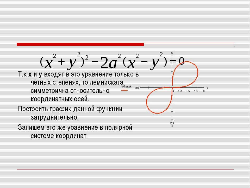 Т.к х и у входят в это уравнение только в чётных степенях, то лемниската симм...