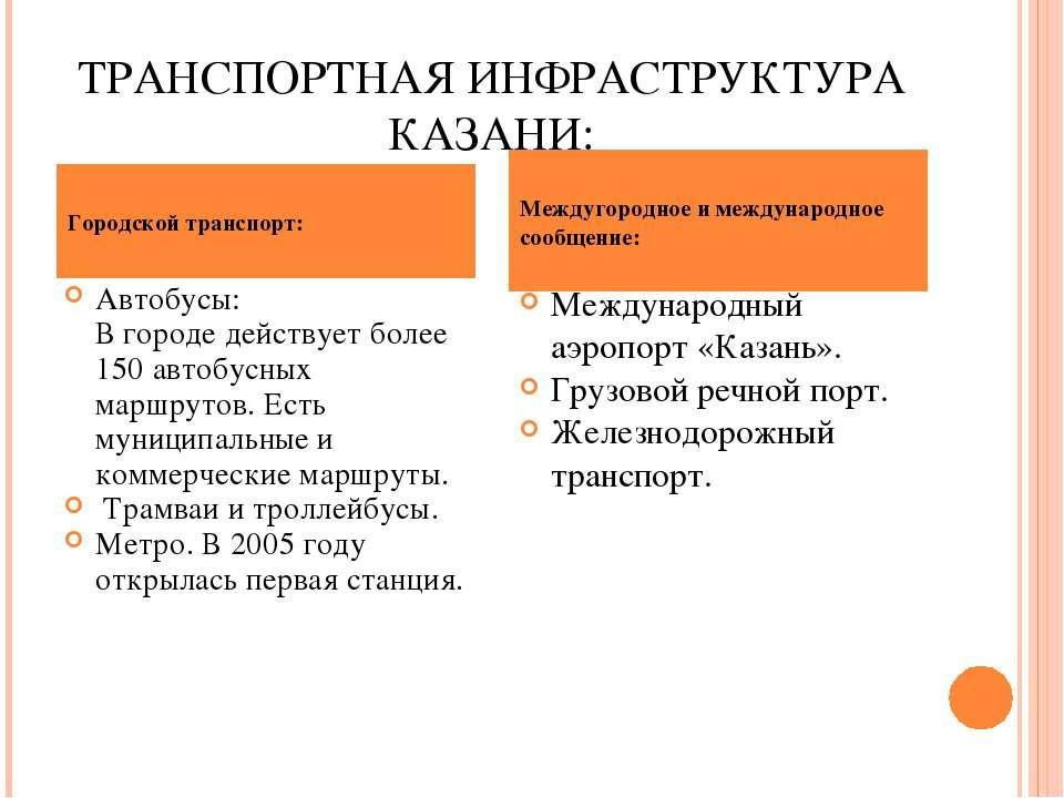 ТРАНСПОРТНАЯ ИНФРАСТРУКТУРА КАЗАНИ: Автобусы: В городе действует более 150 ав...