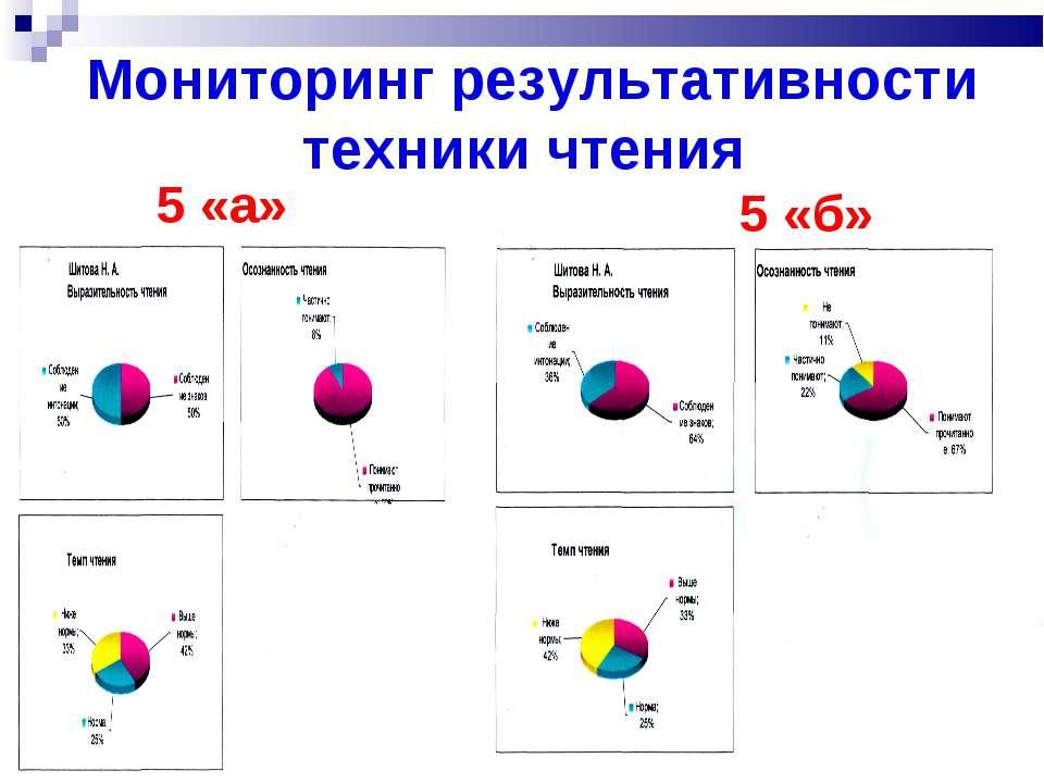 Мониторинг результативности техники чтения 5 «а» 5 «б»