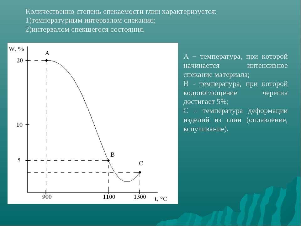 Количественно степень спекаемости глин характеризуется: температурным интерва...