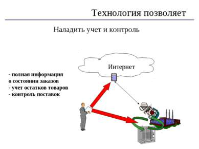 Наладить учет и контроль Технология позволяет - полная информация о состоянии...