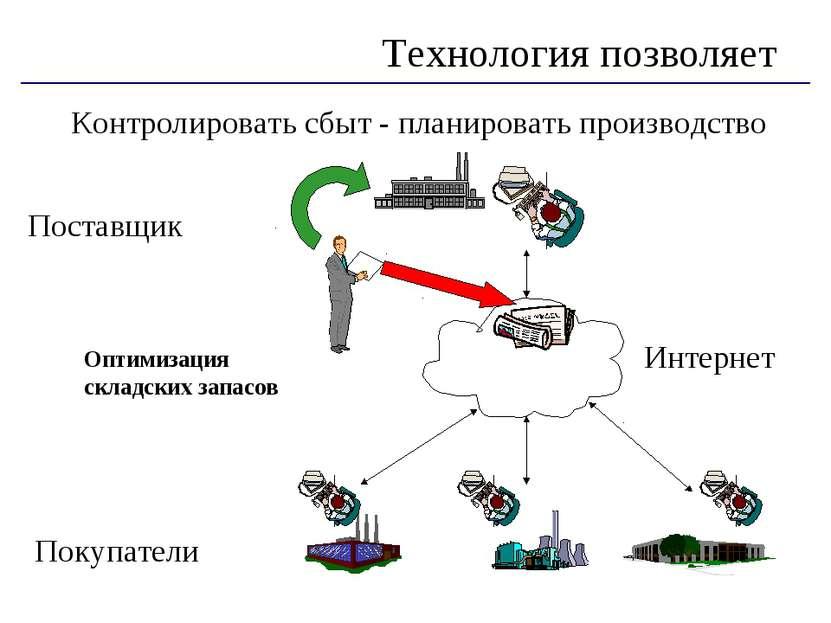Контролировать сбыт - планировать производство Технология позволяет Интернет ...