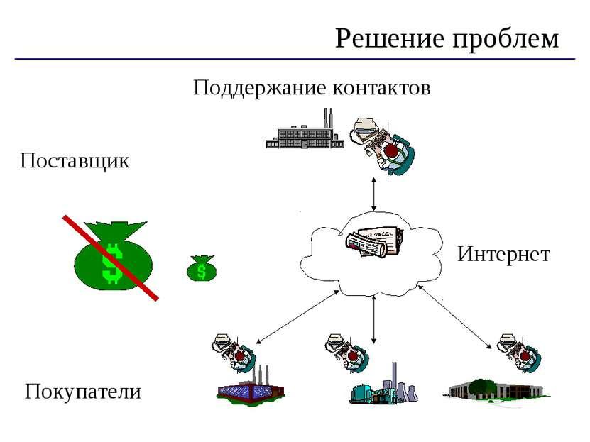 Решение проблем Поддержание контактов Поставщик Покупатели Интернет