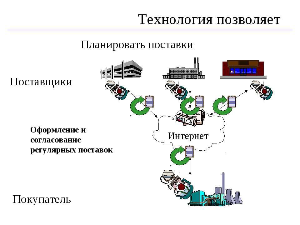 Планировать поставки Технология позволяет Поставщики Покупатель Оформление и ...