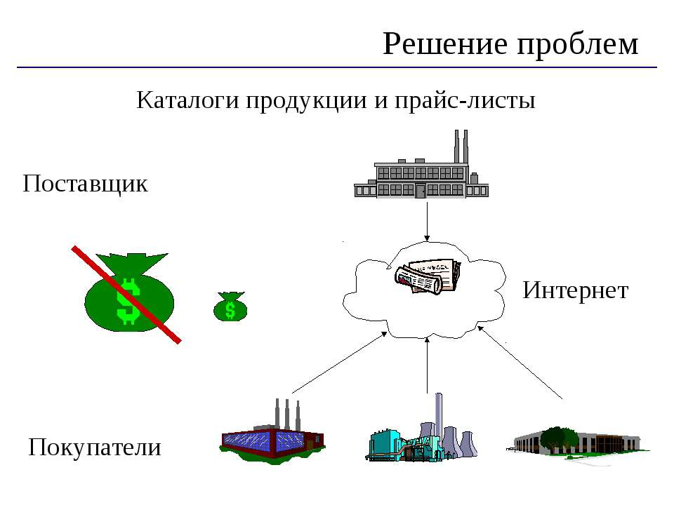Решение проблем Каталоги продукции и прайс-листы Поставщик Покупатели Интернет