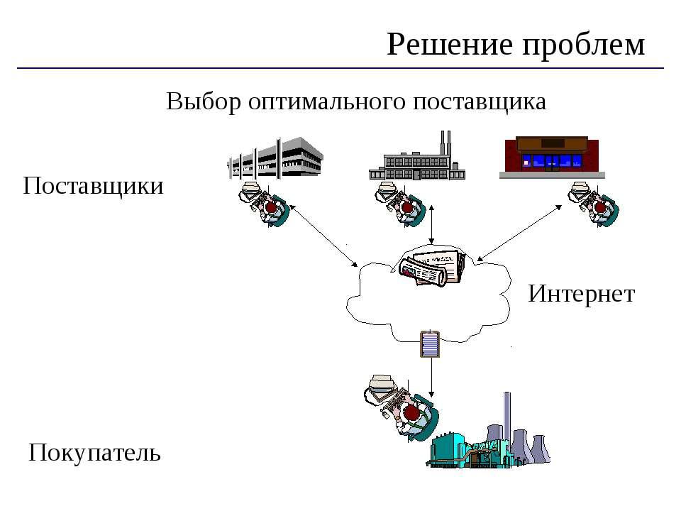 Выбор оптимального поставщика Поставщики Покупатель Решение проблем Интернет