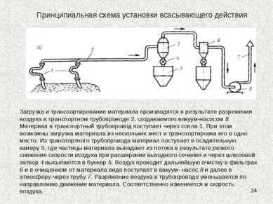 * Принципиальная схема установки всасывающего действия Загрузка и транспортир...