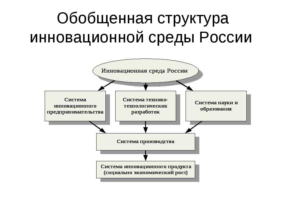 Обобщенная структура инновационной среды России