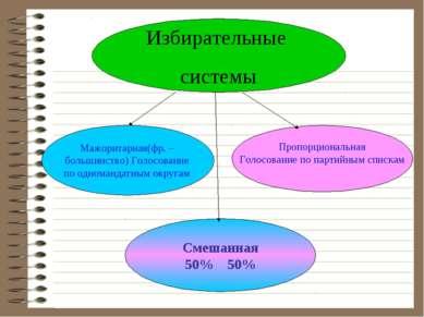 Избирательные системы Пропорциональная Голосование по партийным спискам Смеша...