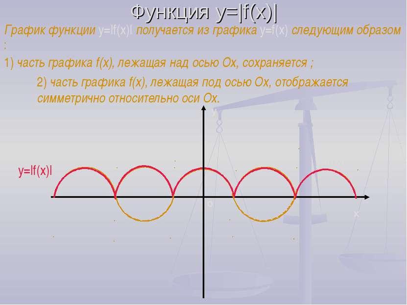 Функция y=|f(x)| График функции y=|f(x)| получается из графика y=f(x) следующ...