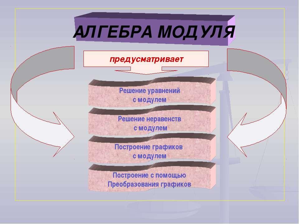АЛГЕБРА МОДУЛЯ Решение уравнений с модулем Решение неравенств с модулем Постр...