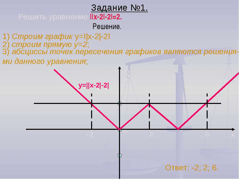 Задание №1. Решить уравнение ||x-2|-2|=2. 1) Строим график y=I|x-2|-2I Решени...