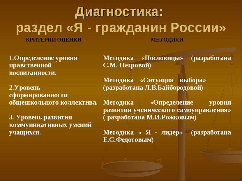 Диагностика: раздел «Я - гражданин России»