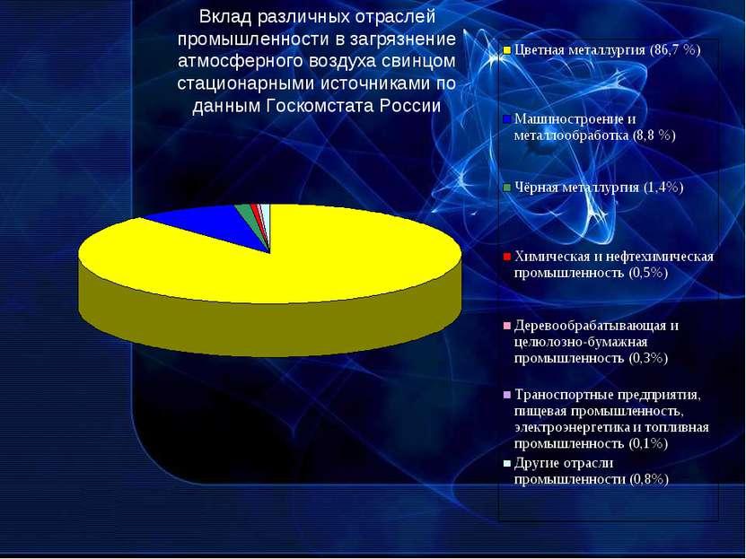 Вклад различных отраслей промышленности в загрязнение атмосферного воздуха св...