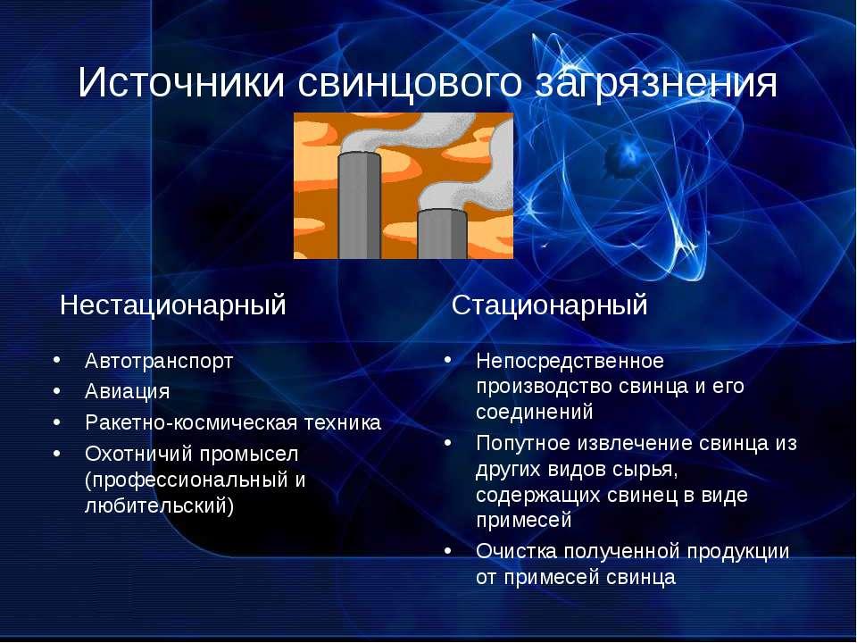 Источники свинцового загрязнения Автотранспорт Авиация Ракетно-космическая те...