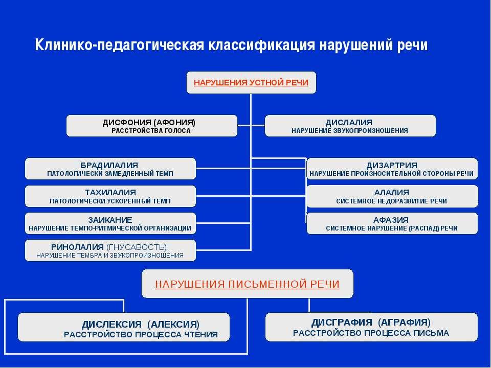 Клинико-педагогическая классификация нарушений речи ДИСЛЕКСИЯ (АЛЕКСИЯ) РАССТ...