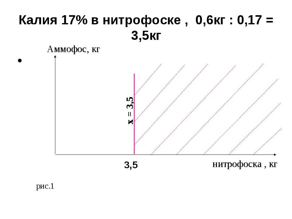 Калия 17% в нитрофоске , 0,6кг : 0,17 = 3,5кг нитрофоска , кг рис.1 Аммофос, ...