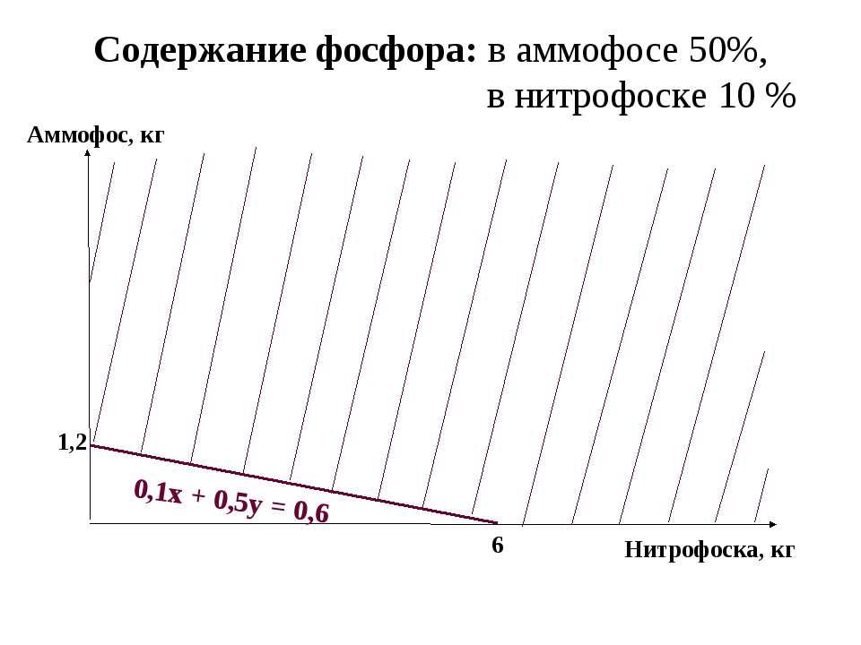 Содержание фосфора: в аммофосе 50%, в нитрофоске 10 % Аммофос, кг Нитрофоска,...